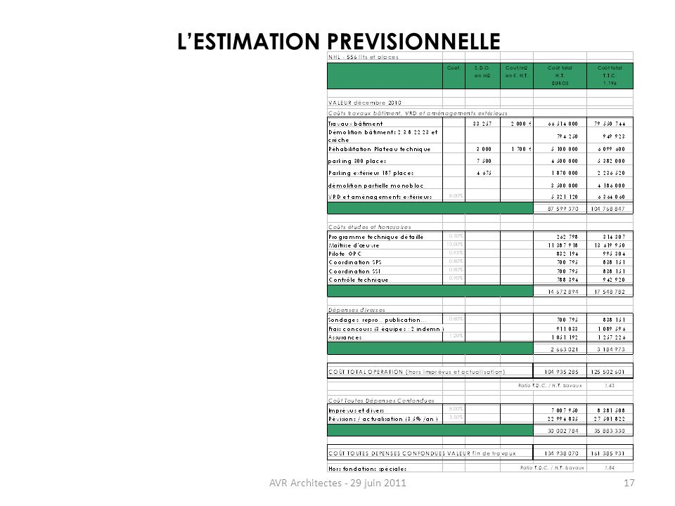 L'ESTIMATION PREVISIONNELLE
