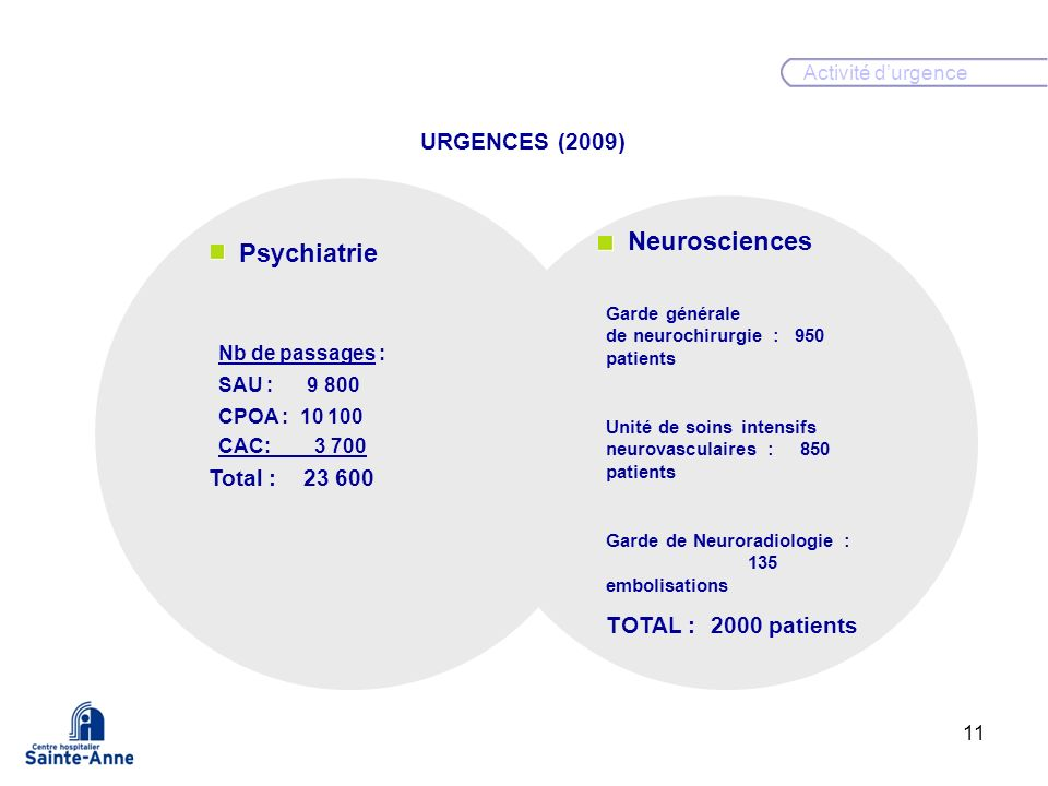 Neurosciences Psychiatrie URGENCES (2009) Urgences Total :