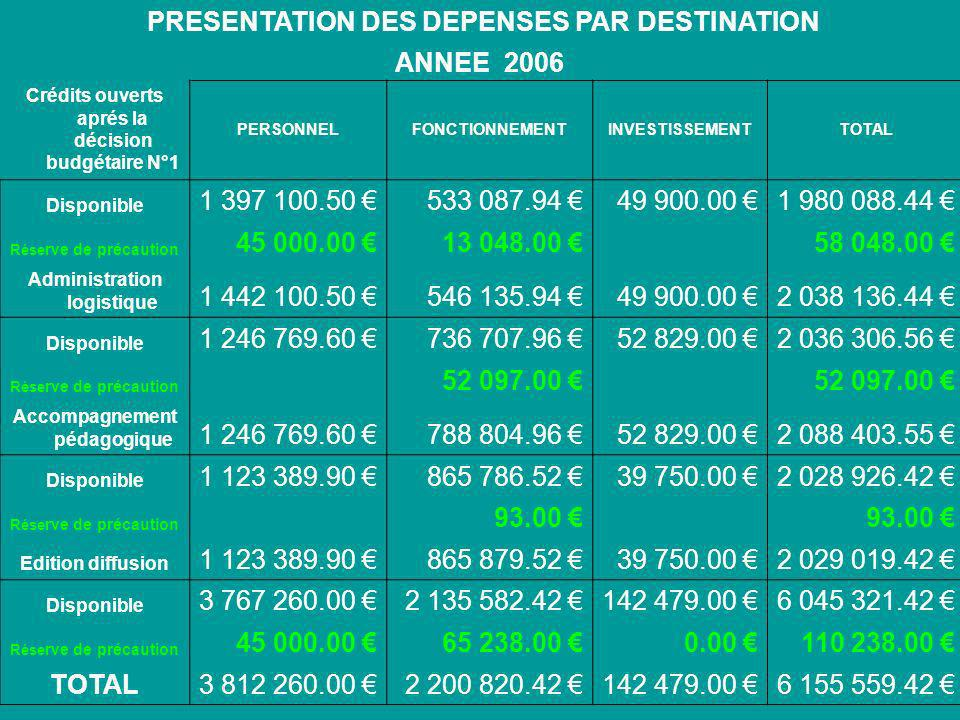 PRESENTATION DES DEPENSES PAR DESTINATION ANNEE 2006