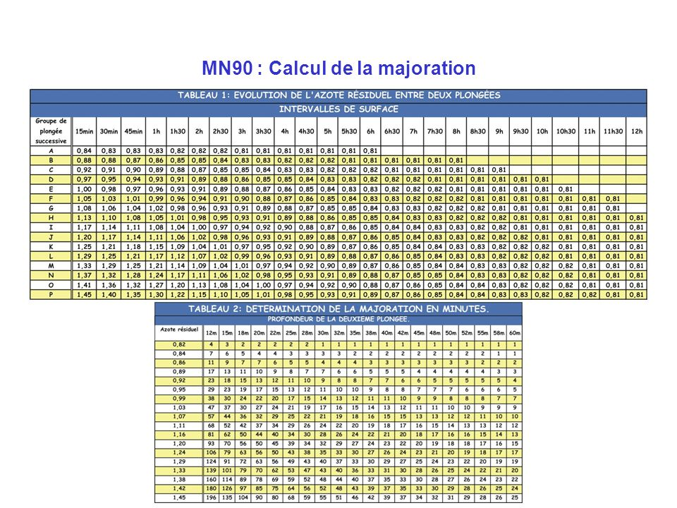 MN90 : Calcul de la majoration