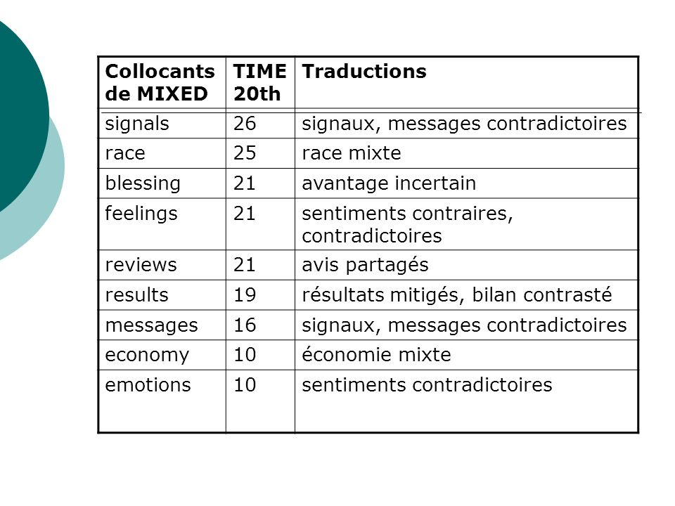Collocants de MIXED TIME 20th. Traductions. signals. 26. signaux, messages contradictoires. race.
