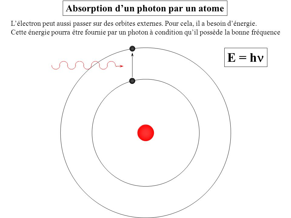 E = hn Absorption d'un photon par un atome