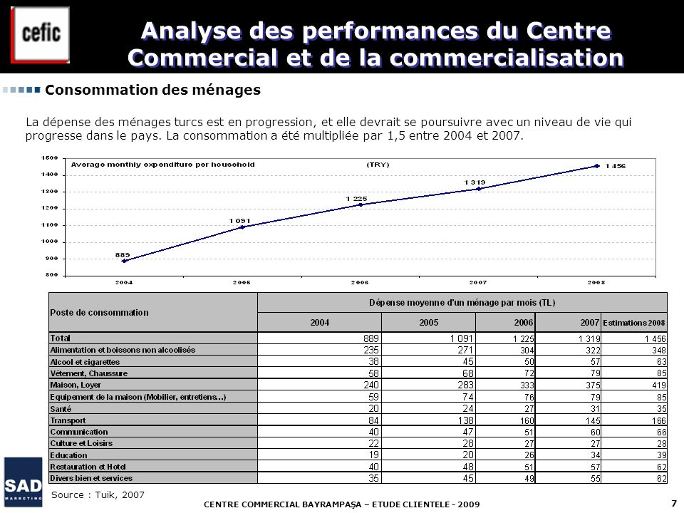 Analyse des performances du Centre Commercial et de la commercialisation