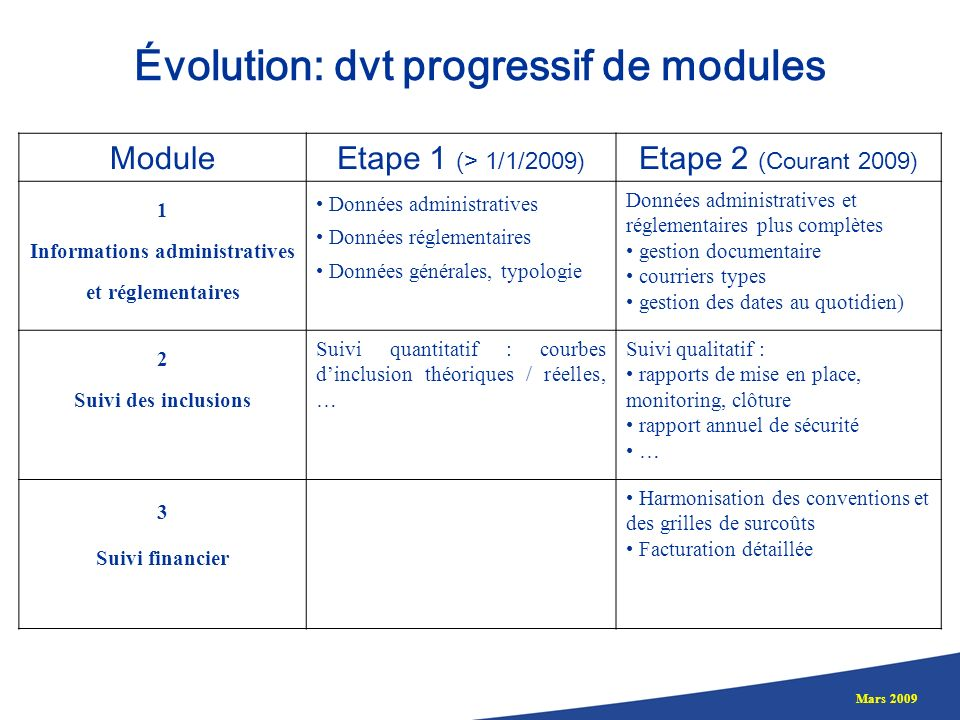 Évolution: dvt progressif de modules
