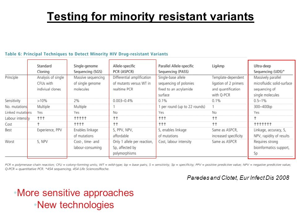 Testing for minority resistant variants