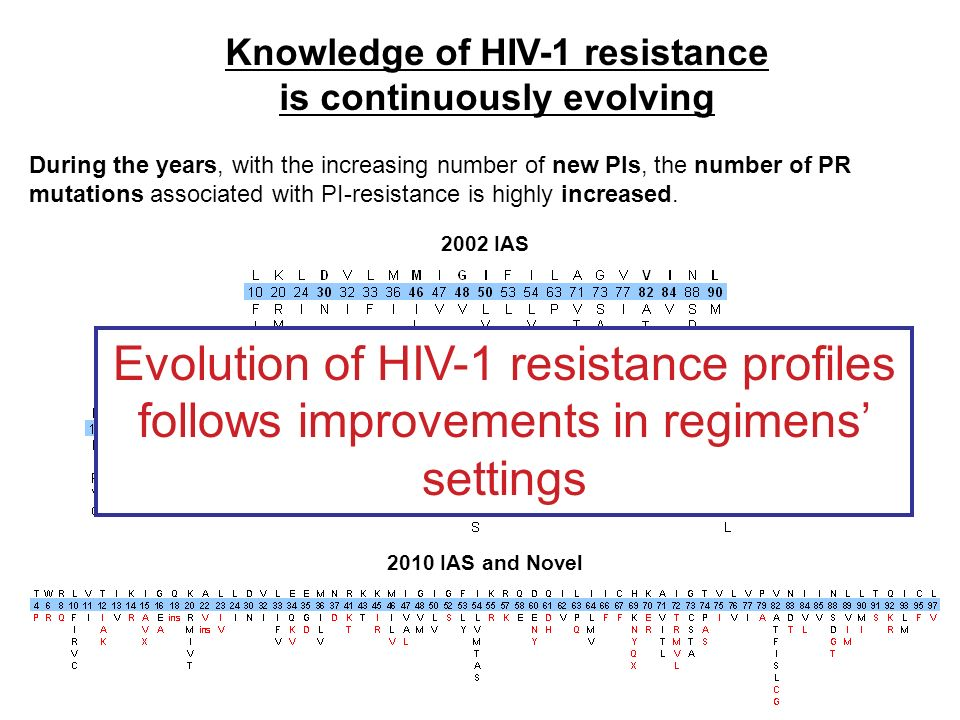 Knowledge of HIV-1 resistance is continuously evolving