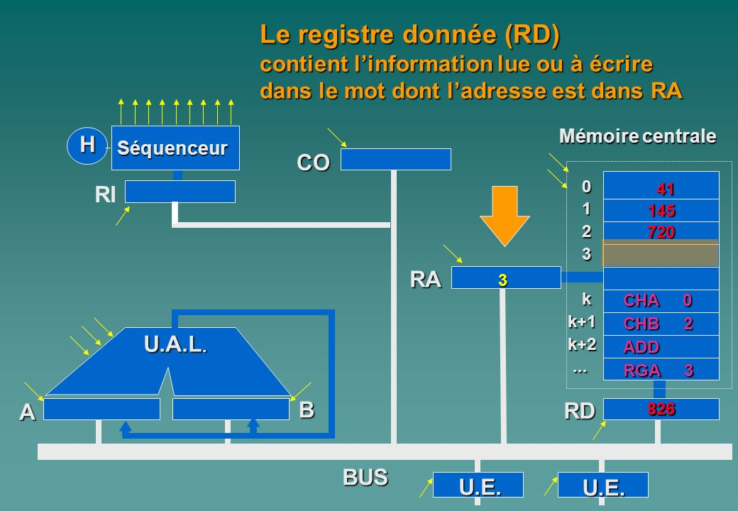Le registre donnée (RD)