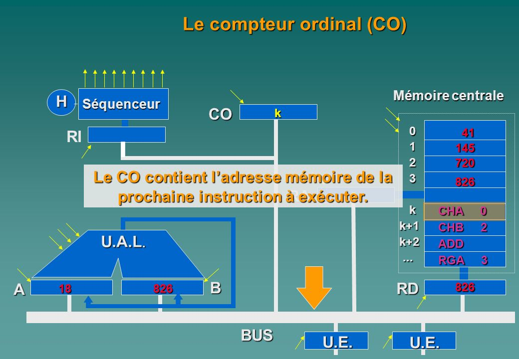 Le compteur ordinal (CO)