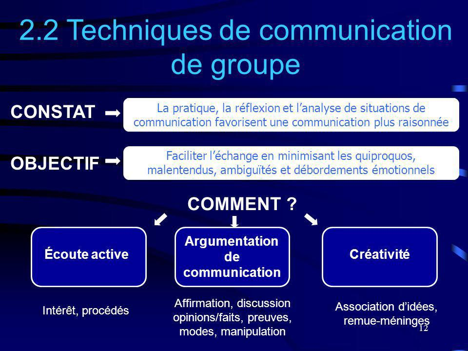 Argumentation de communication