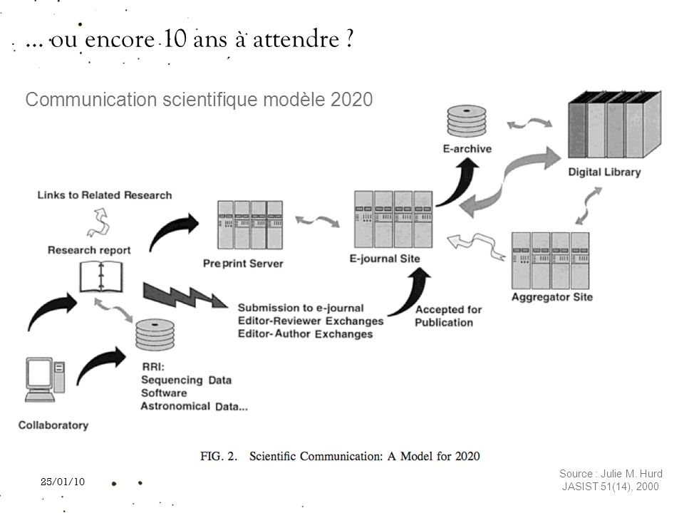 Communication scientifique modèle 2020
