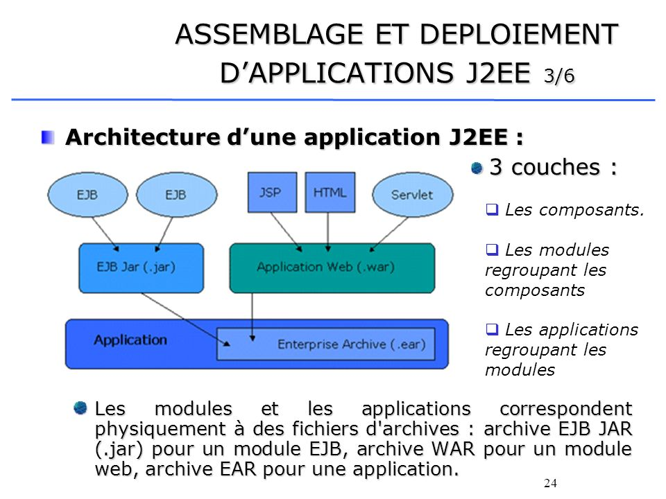 ASSEMBLAGE ET DEPLOIEMENT D'APPLICATIONS J2EE 3/6