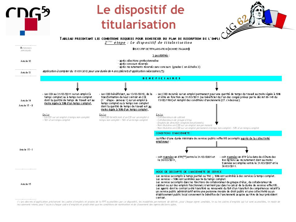 Le dispositif de titularisation