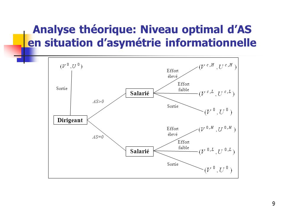 Analyse théorique: Niveau optimal d'AS en situation d'asymétrie informationnelle