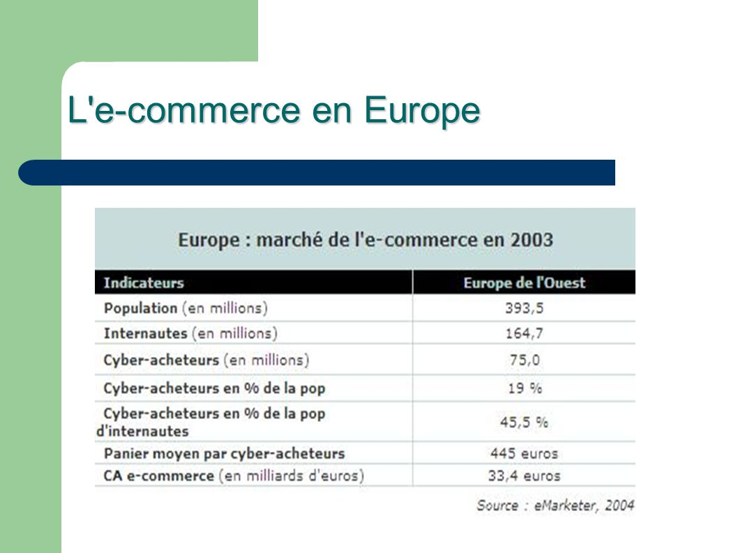 L e-commerce en Europe
