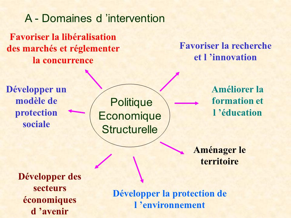 A - Domaines d 'intervention