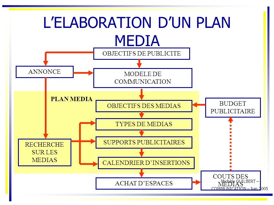 Media communications business plan