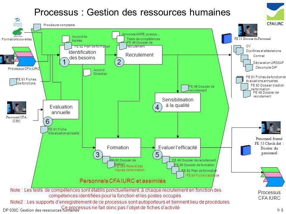 processus   gestion des ressources humaines