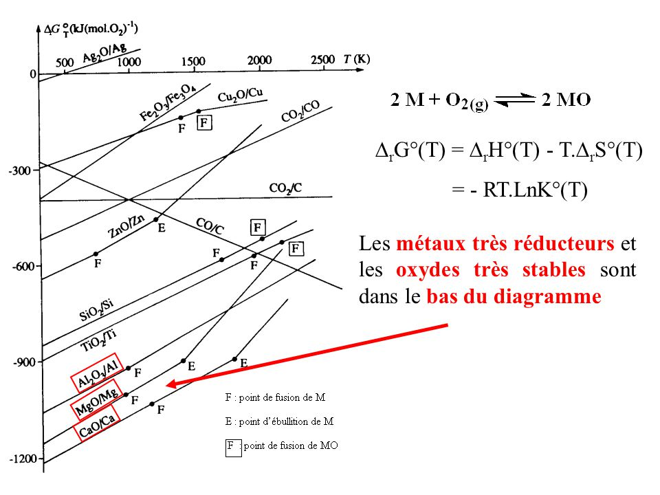les diagrammes d ellingham ppt video online t l charger rh slideplayer fr