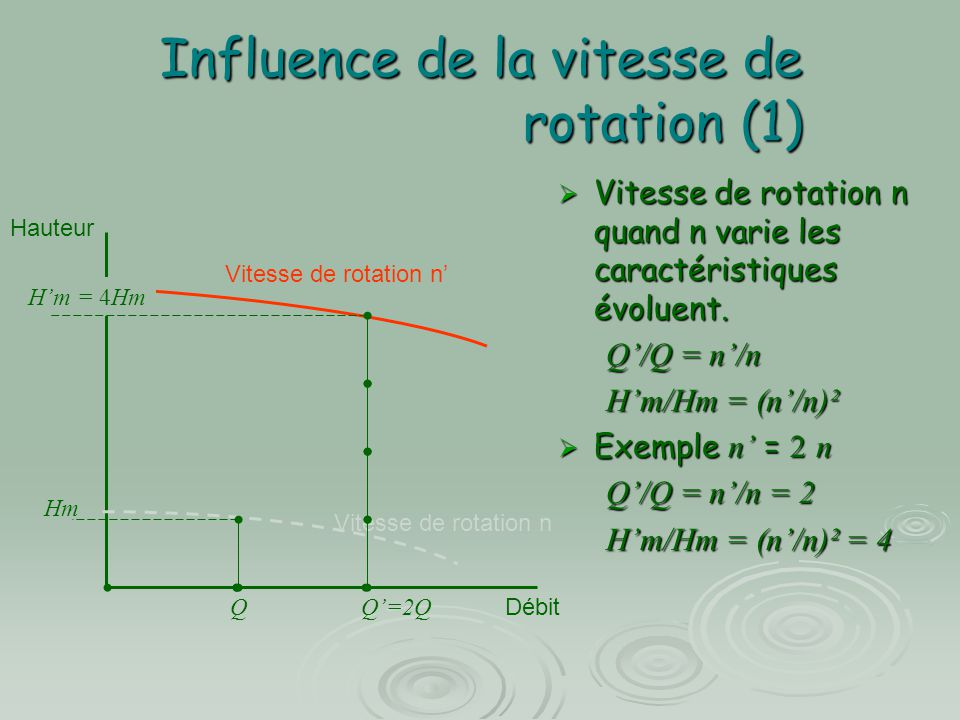 Influence de la vitesse de rotation (1)
