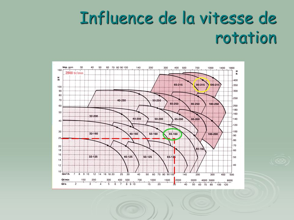 Influence de la vitesse de rotation