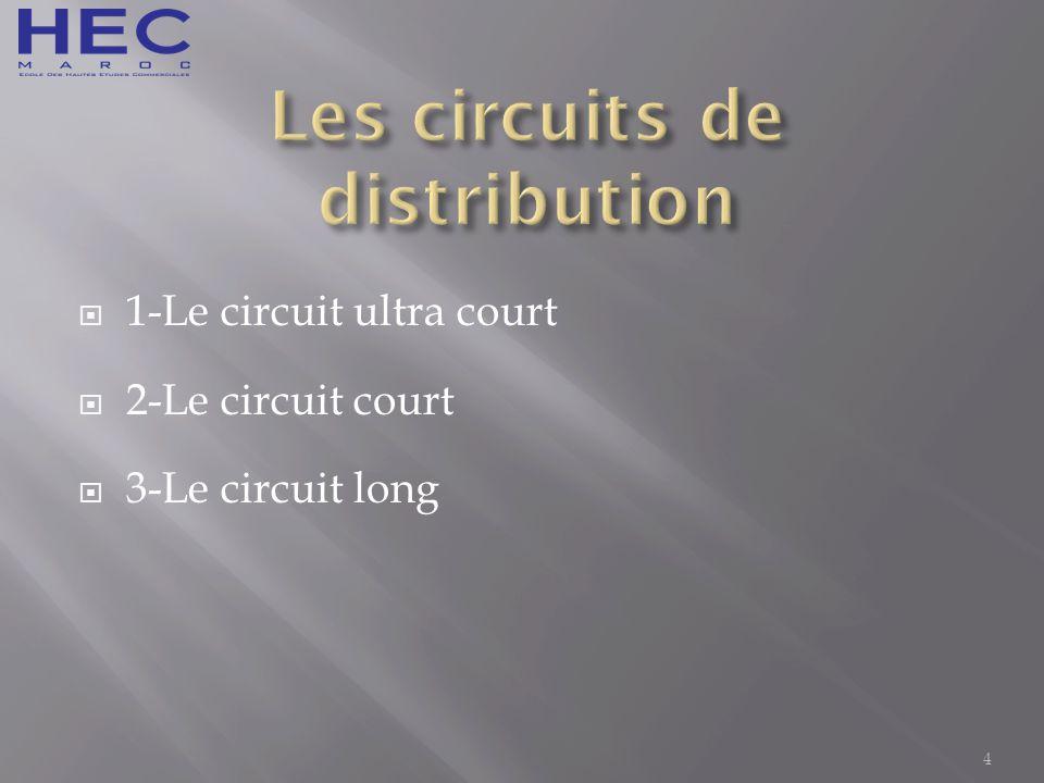 circuit ultra court