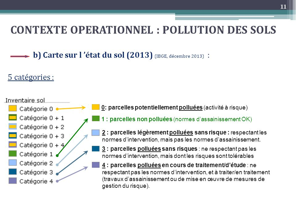 CONTEXTE OPERATIONNEL : POLLUTION DES SOLS