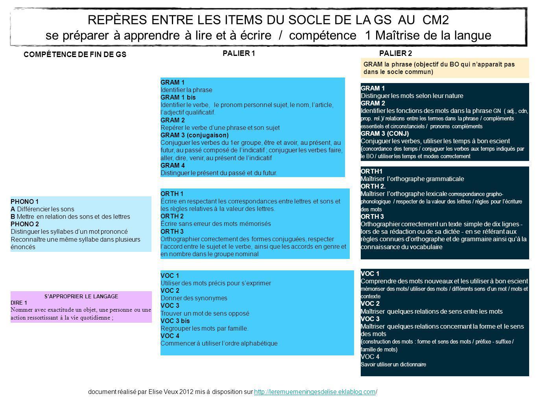 Programmation Et Progression Des Cartes D Apprentissage Gs Ppt