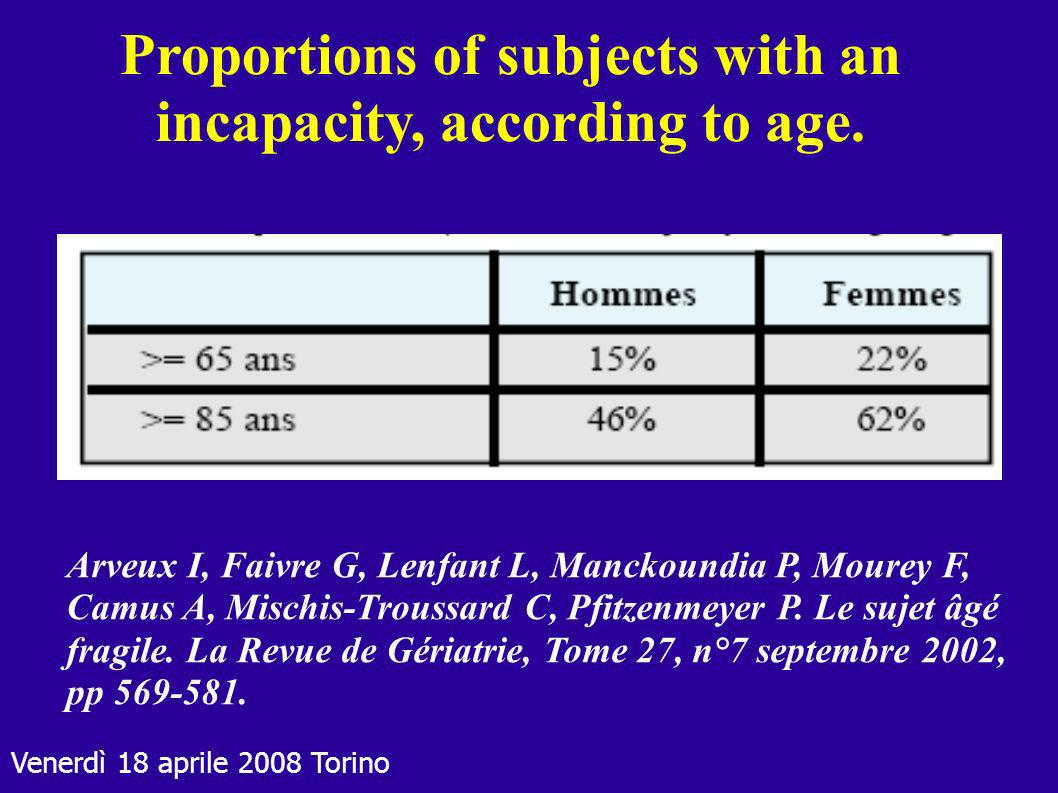 Proportions of subjects with an incapacity, according to age.