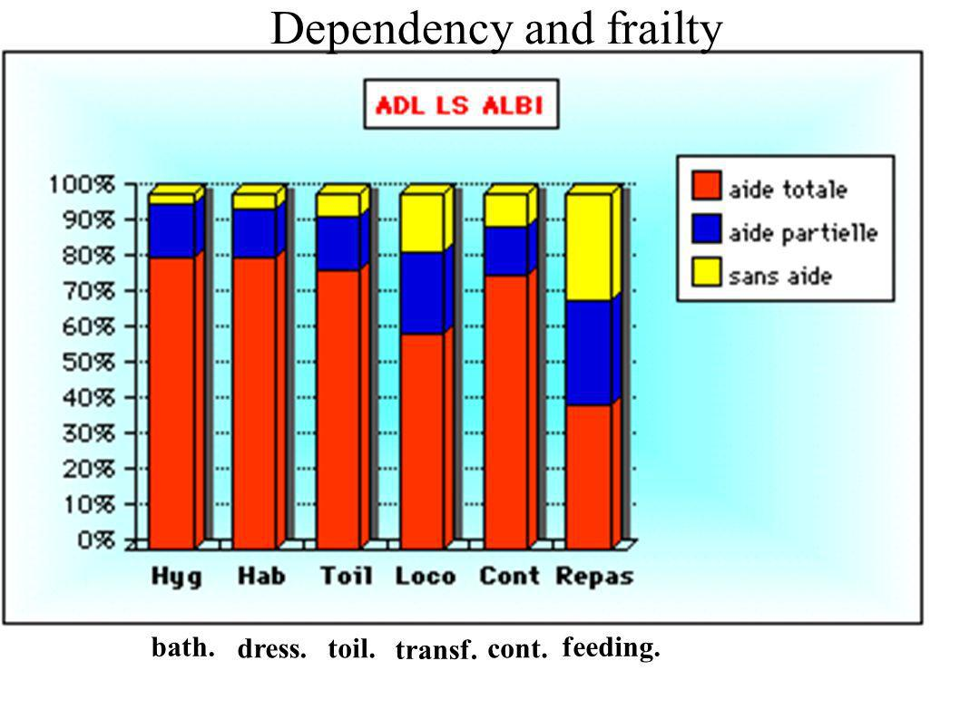 Dependency and frailty