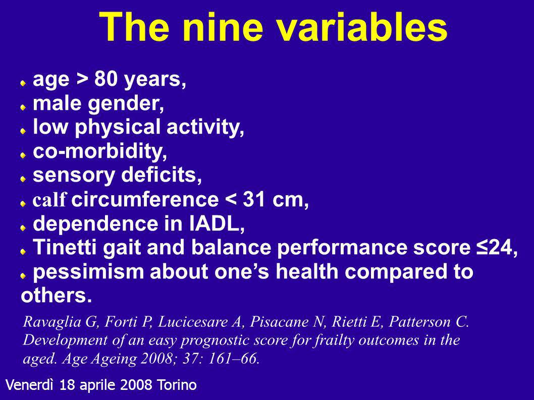 The nine variables age > 80 years, male gender,