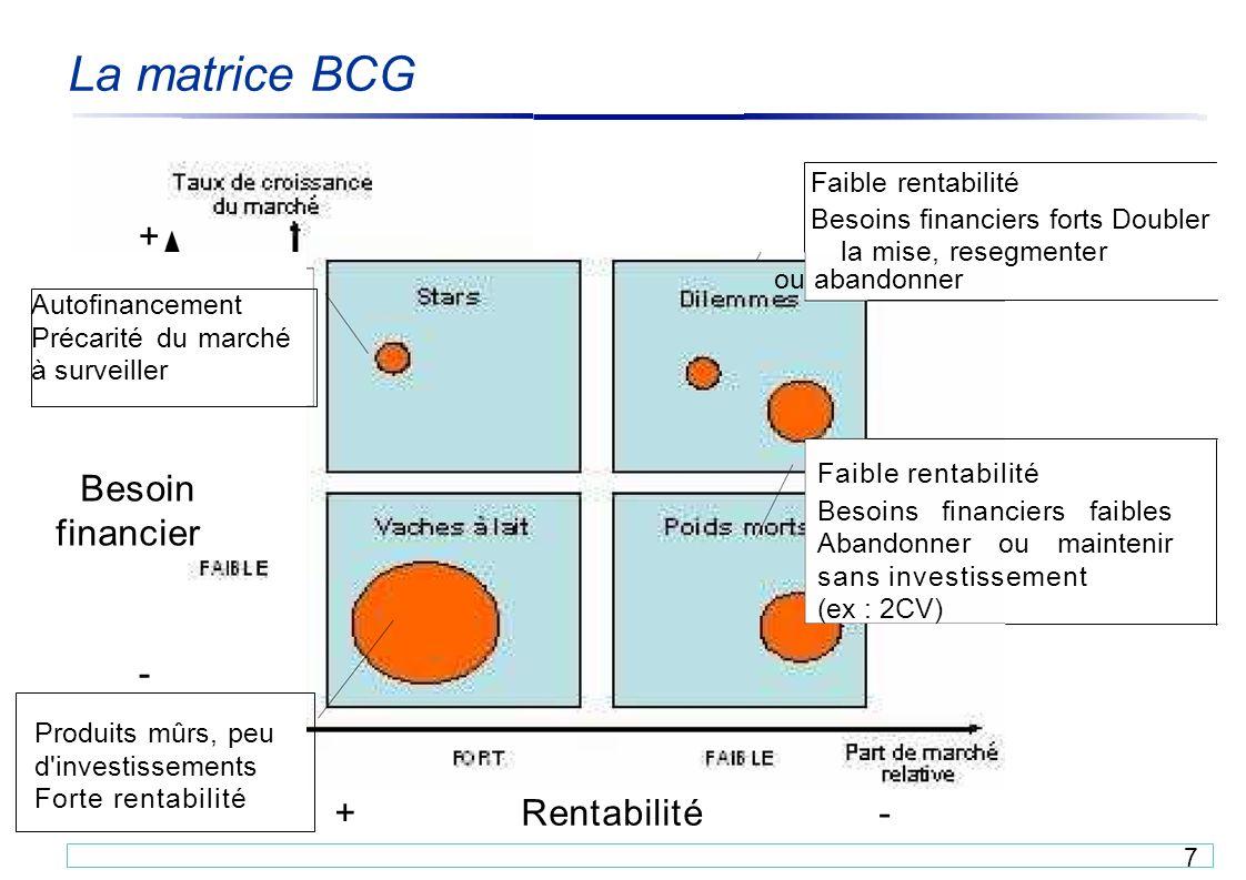 La Matrice Bcg Principe Ppt Video Online Telecharger
