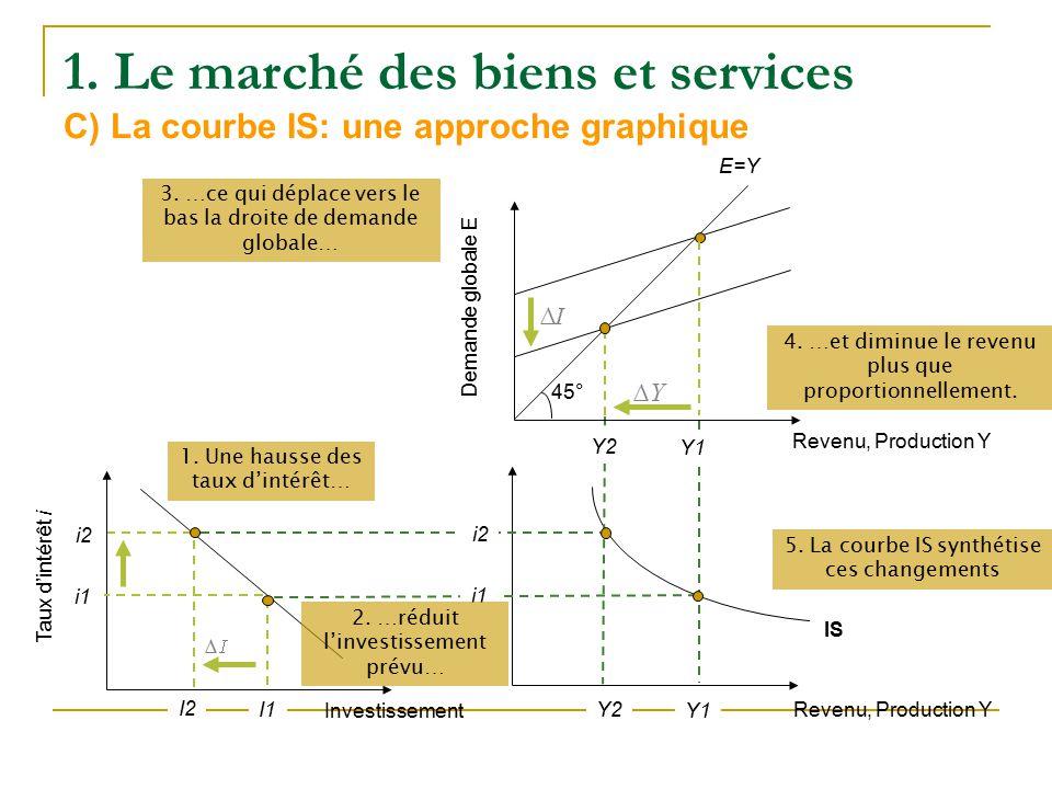 Macroeconomie 2 Licence 2 Ls3 Ppt Telecharger