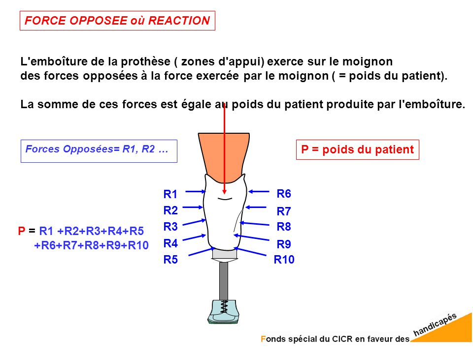FORCE OPPOSEE où REACTION