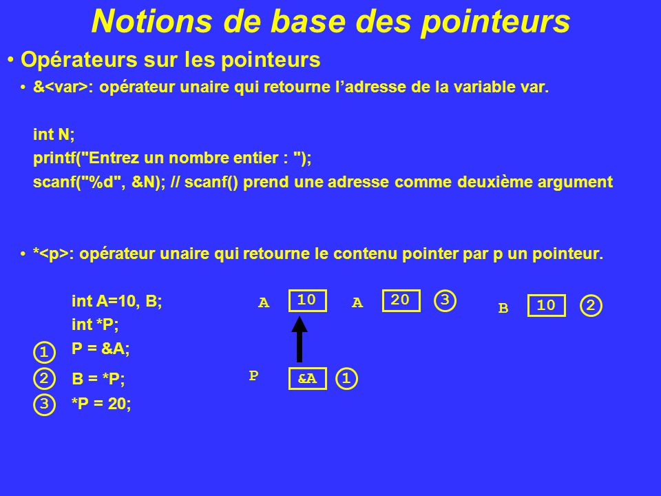 Notions De Pointeurs En C Ppt Video Online Telecharger