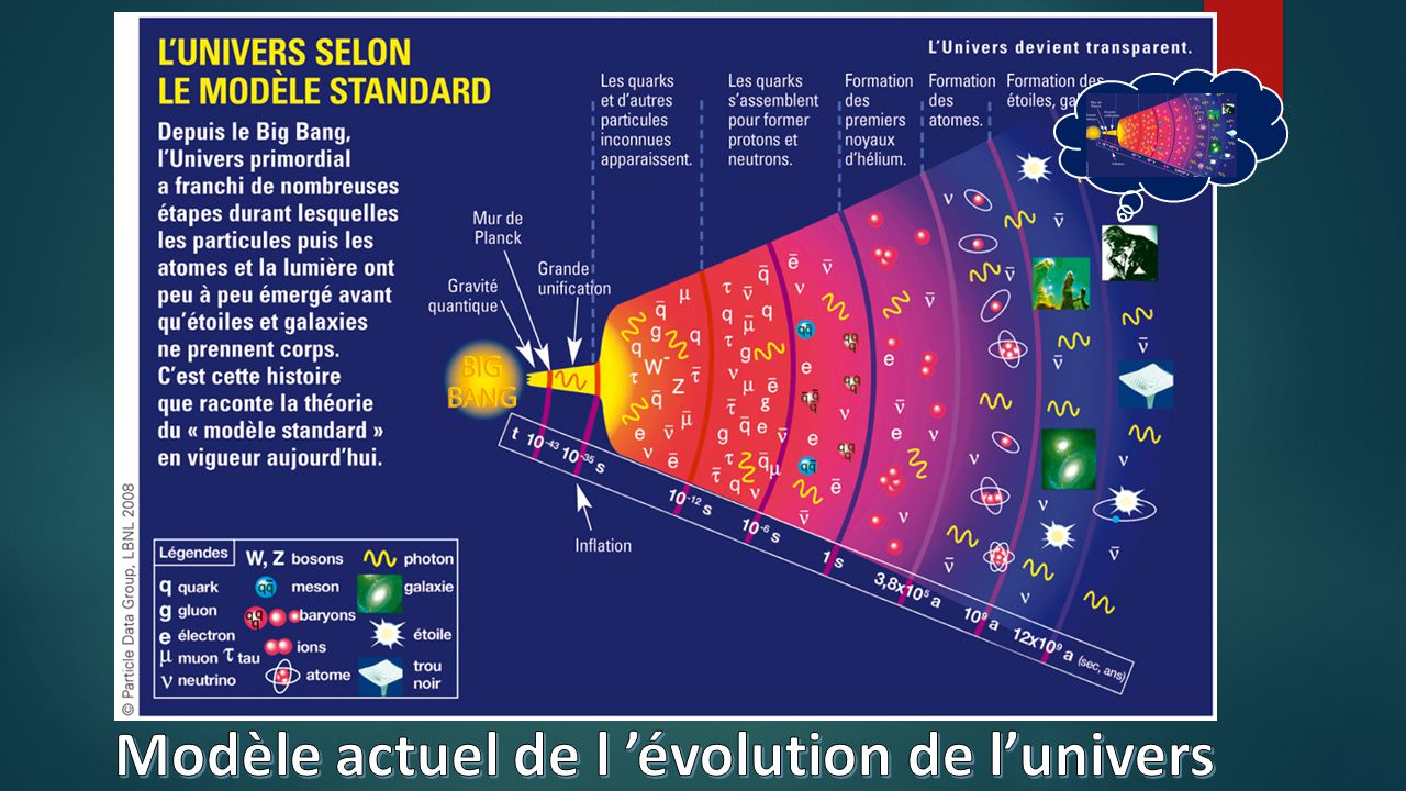 evolution de l univers