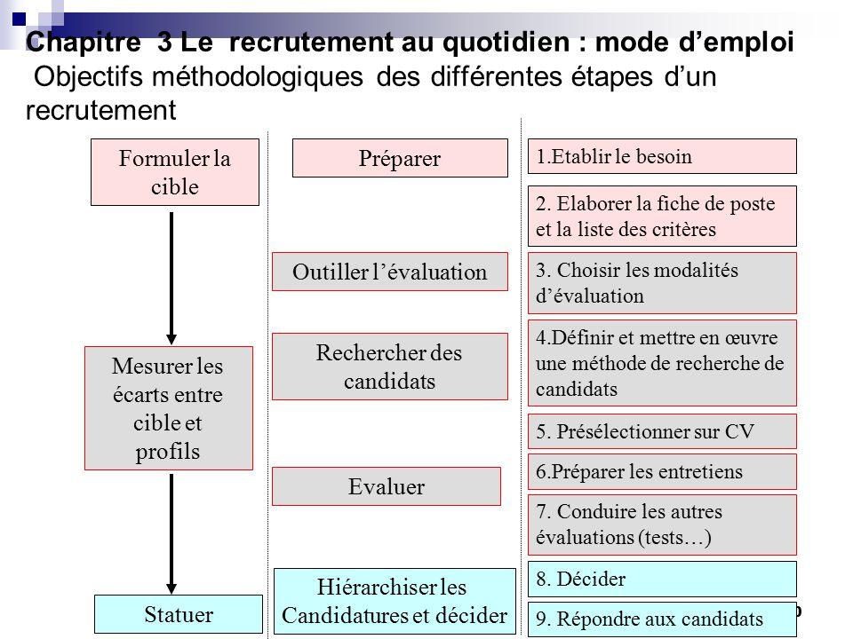 le recrutement le recrutement