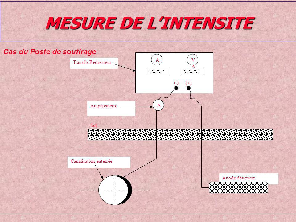 MESURE DE L'INTENSITE Cas du Poste de soutirage Anode déversoir Sol