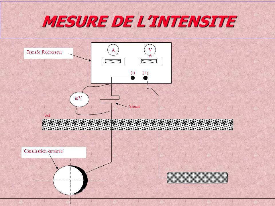MESURE DE L'INTENSITE Sol Canalisation enterrée Transfo Redresseur A