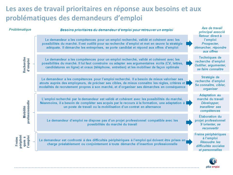 a08d614d230 Les axes de travail prioritaires en réponse aux besoins et aux  problématiques des demandeurs d