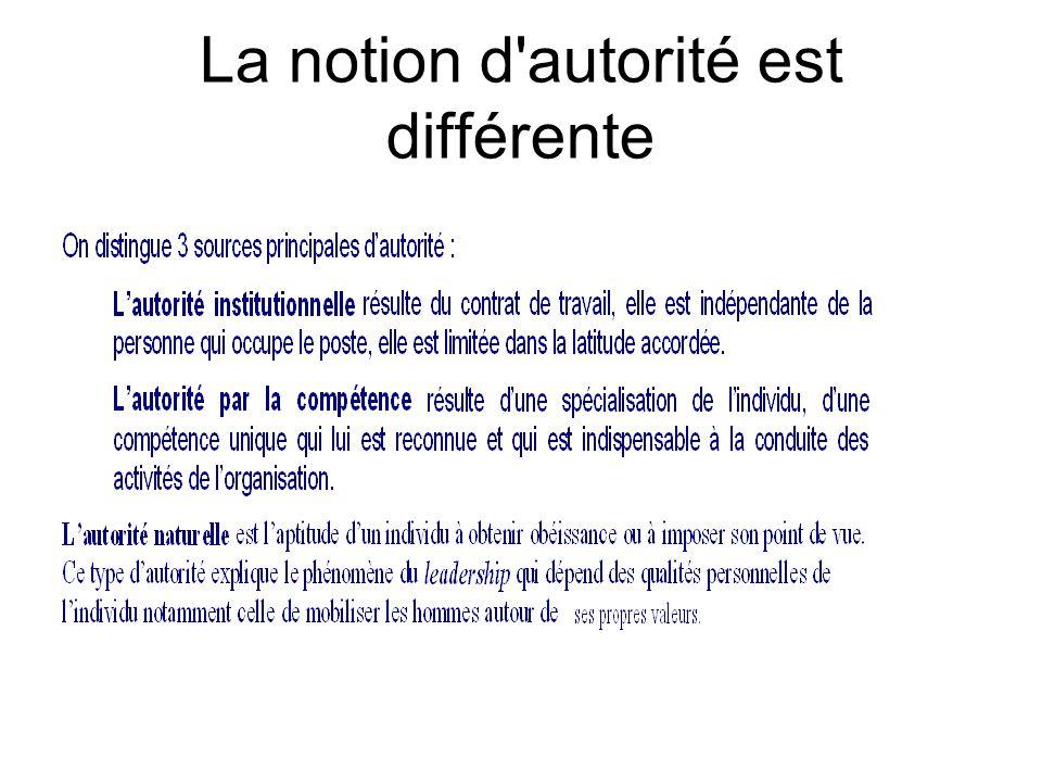 Chapitre 2 Diversite Des Styles De Direction Ppt Video Online Telecharger