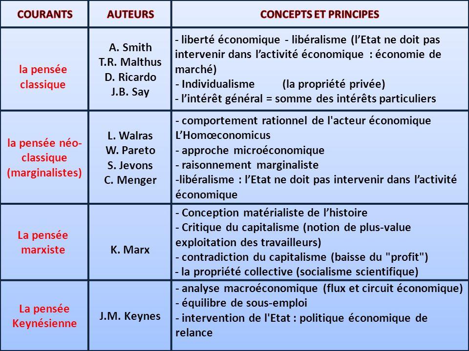 """Résultat de recherche d'images pour """"néo-classiques économiste"""""""
