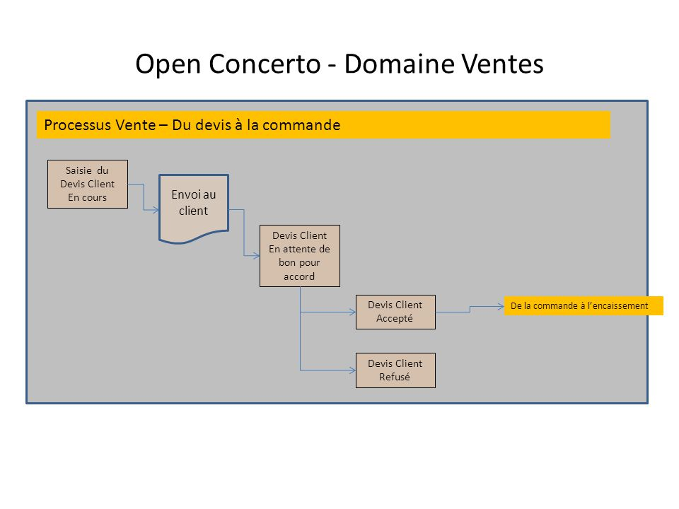 erp open concerto domaine comptable domaine achats domaine stocks ppt video online t l charger. Black Bedroom Furniture Sets. Home Design Ideas