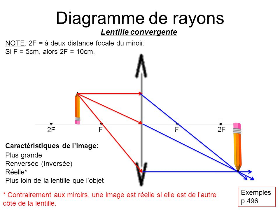 Correction Hypermetropie Dfaut Visuel La Correction De L