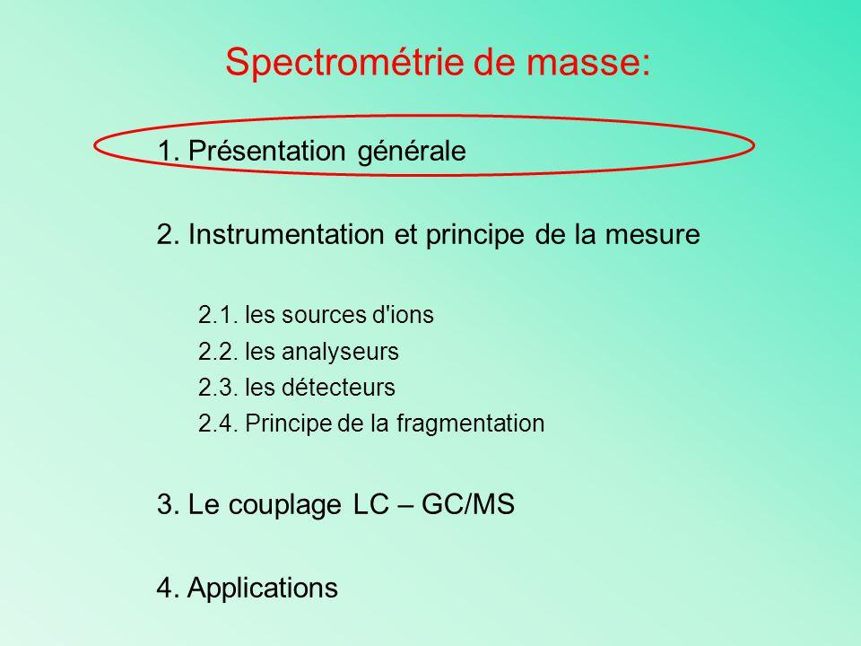 Spectrométrie de masse datant