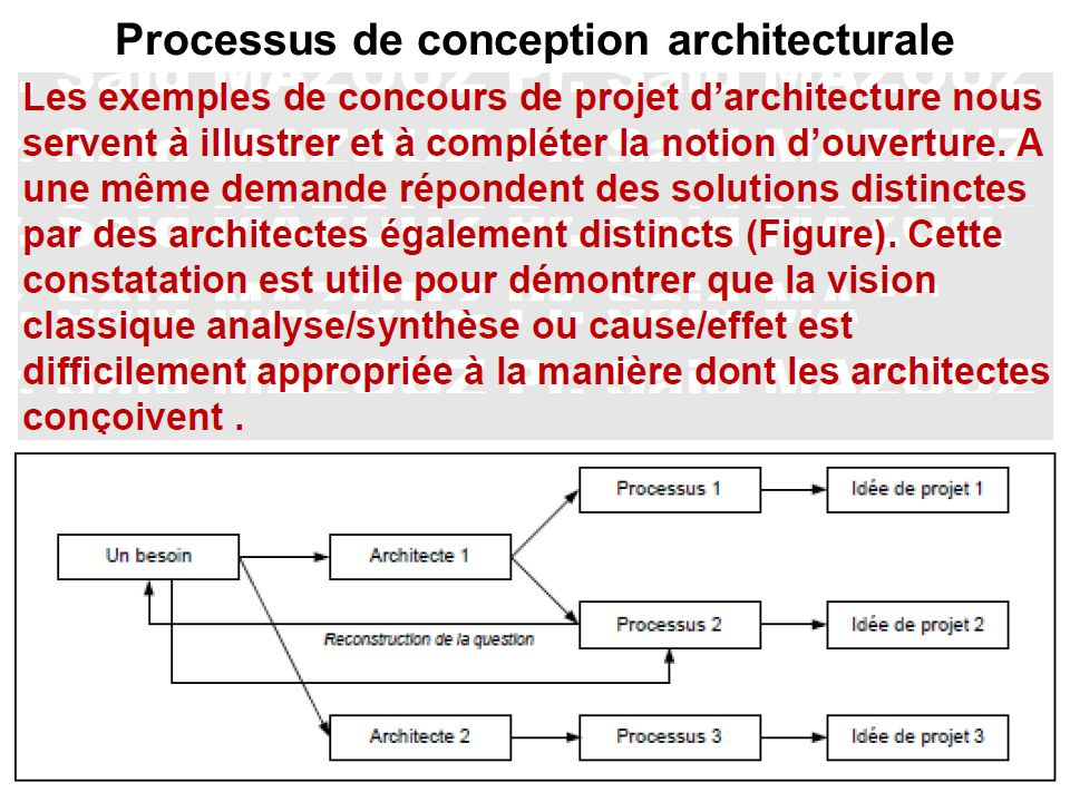 Processus De Conception Architecturale 2 Ppt Video Online Télécharger
