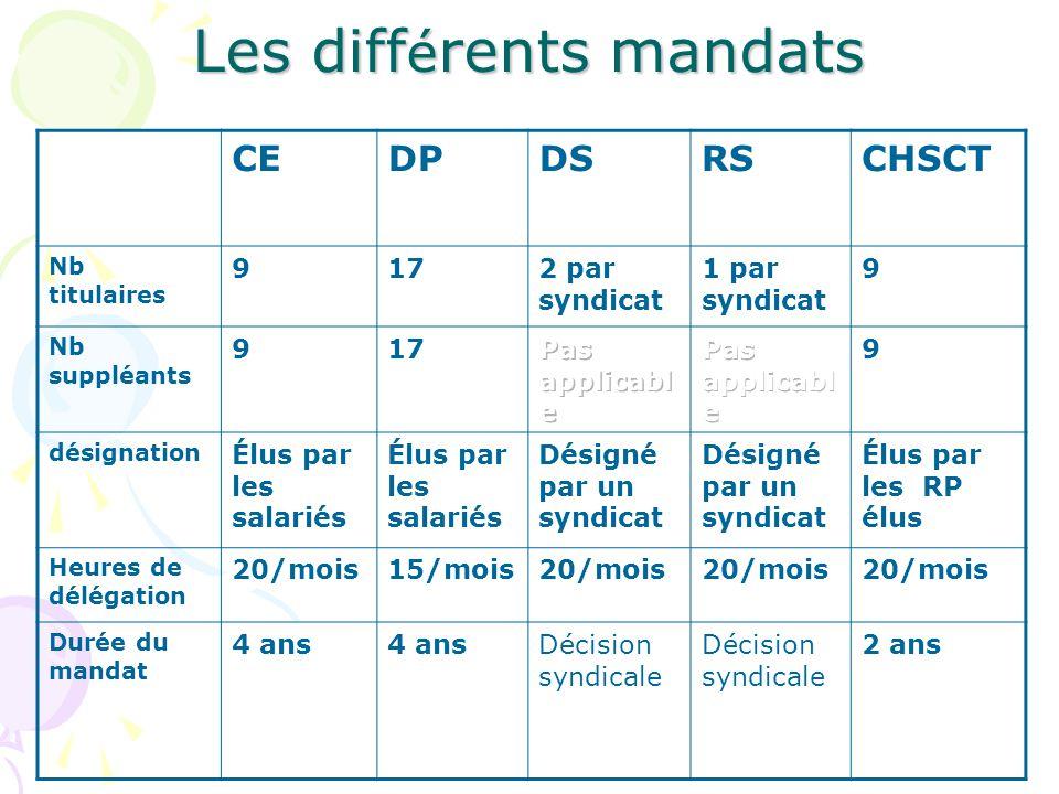 e3c81a16a0a Les différents mandats. 3 Les élections des Représentants de personnel