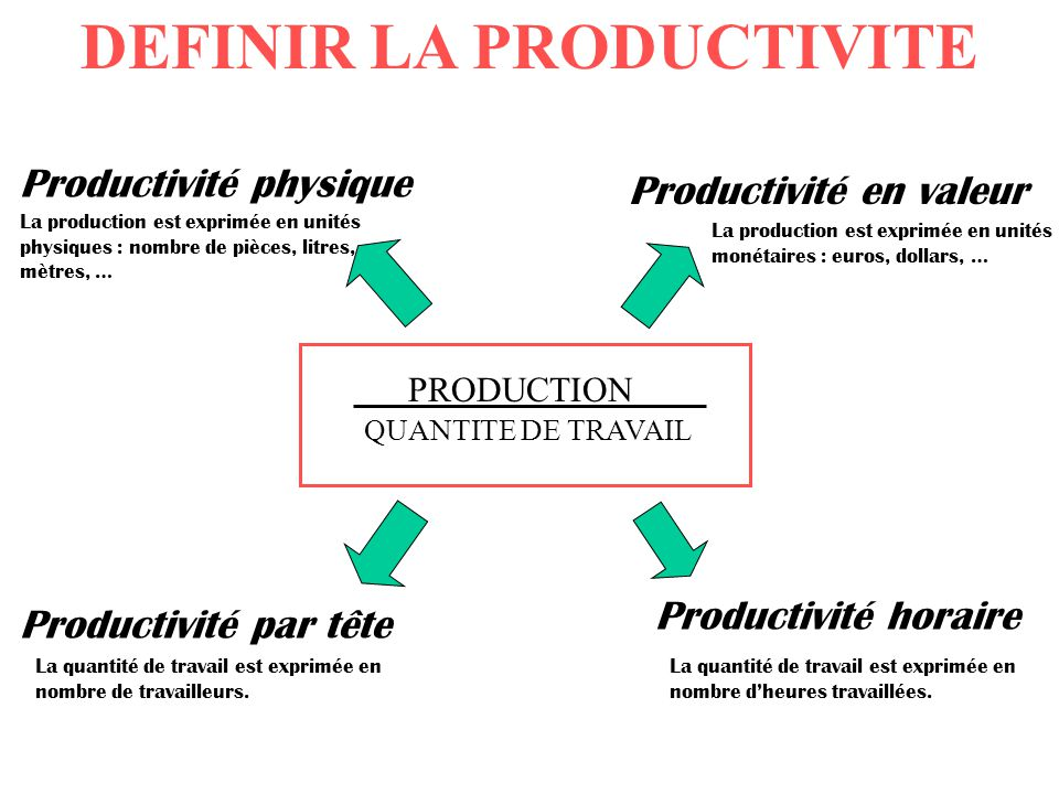 calcul de la productivite