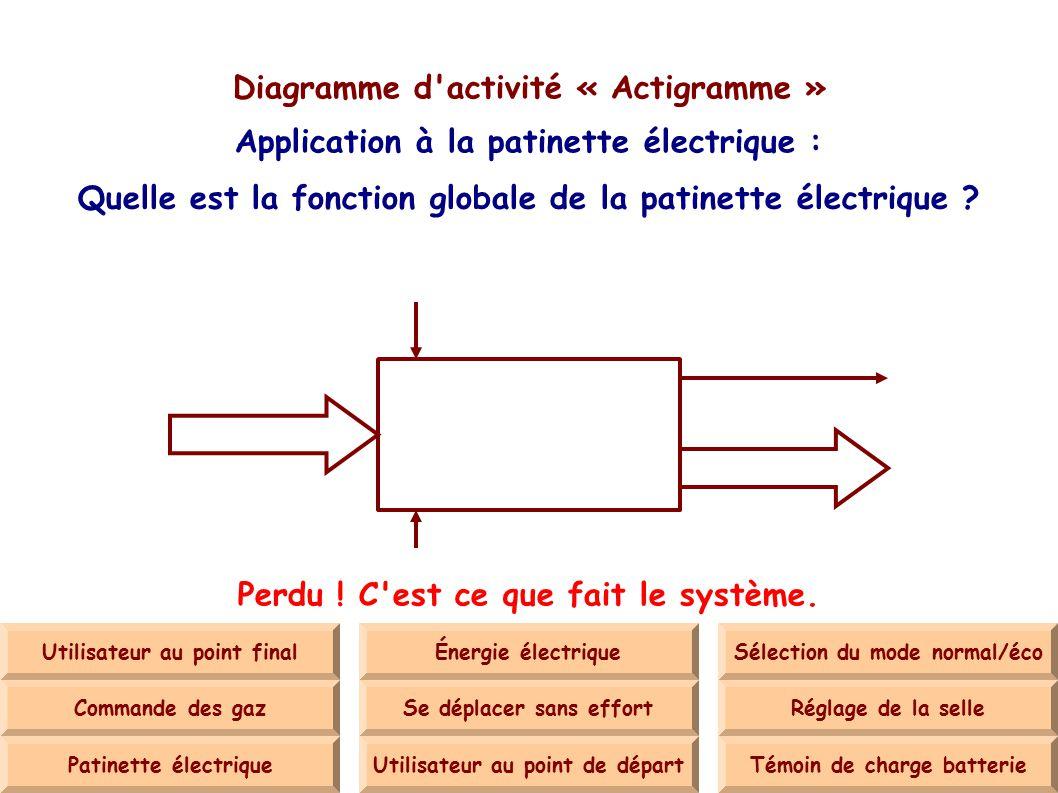 diagramme f a s t diagramme d 39 activit actigramme ppt t l charger. Black Bedroom Furniture Sets. Home Design Ideas