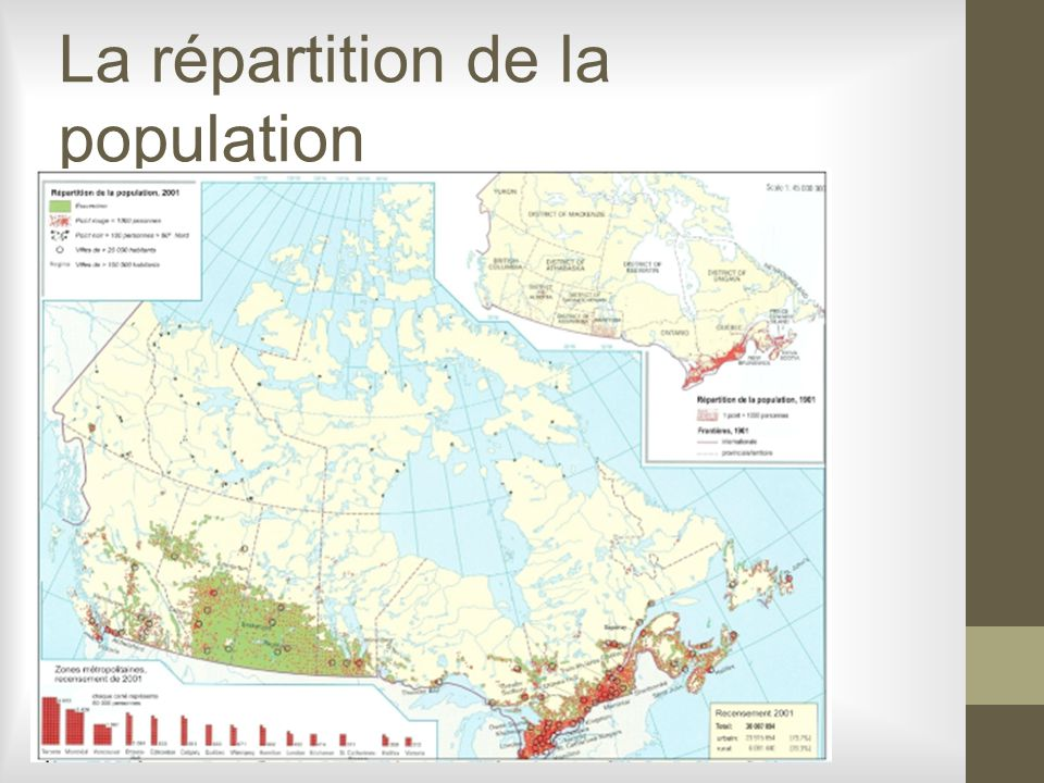 La répartition de la population