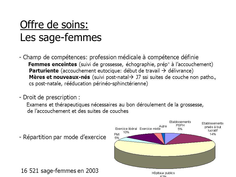 Recherche emploi sage-femme en suisse